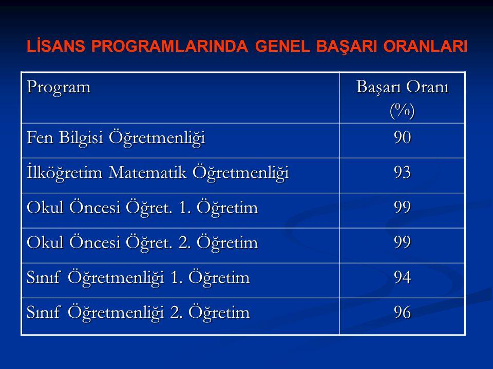 LİSANS PROGRAMLARINDA GENEL BAŞARI ORANLARI Program Başarı Oranı (%) Fen Bilgisi Öğretmenliği 90 İlköğretim Matematik Öğretmenliği 93 Okul Öncesi Öğre