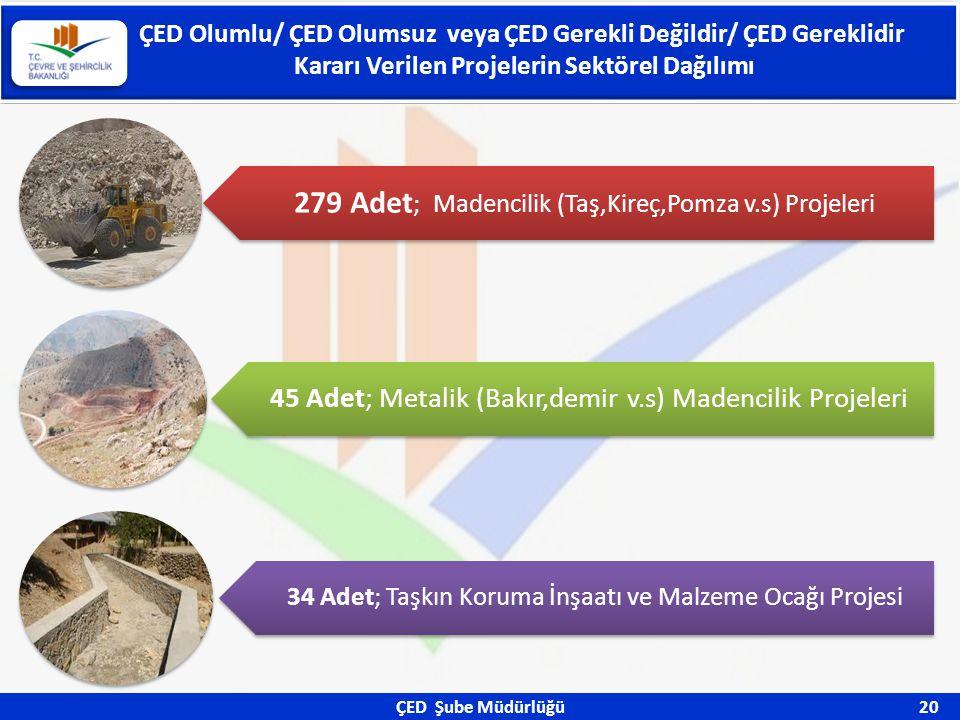 ÇED Şube Müdürlüğü 20 ÇED Olumlu/ ÇED Olumsuz veya ÇED Gerekli Değildir/ ÇED Gereklidir Kararı Verilen Projelerin Sektörel Dağılımı 279 Adet ; Madenci
