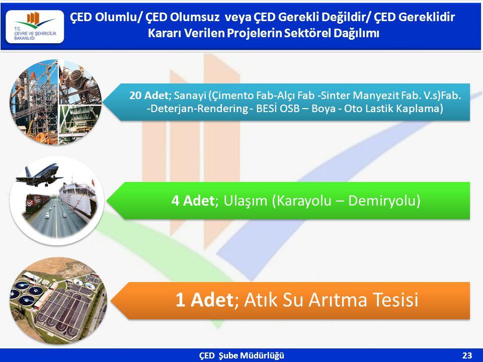 ÇED Şube Müdürlüğü 23 ÇED Olumlu/ ÇED Olumsuz veya ÇED Gerekli Değildir/ ÇED Gereklidir Kararı Verilen Projelerin Sektörel Dağılımı 20 Adet; Sanayi (Ç