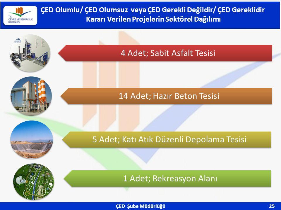 ÇED Şube Müdürlüğü 25 ÇED Olumlu/ ÇED Olumsuz veya ÇED Gerekli Değildir/ ÇED Gereklidir Kararı Verilen Projelerin Sektörel Dağılımı 4 Adet; Sabit Asfa