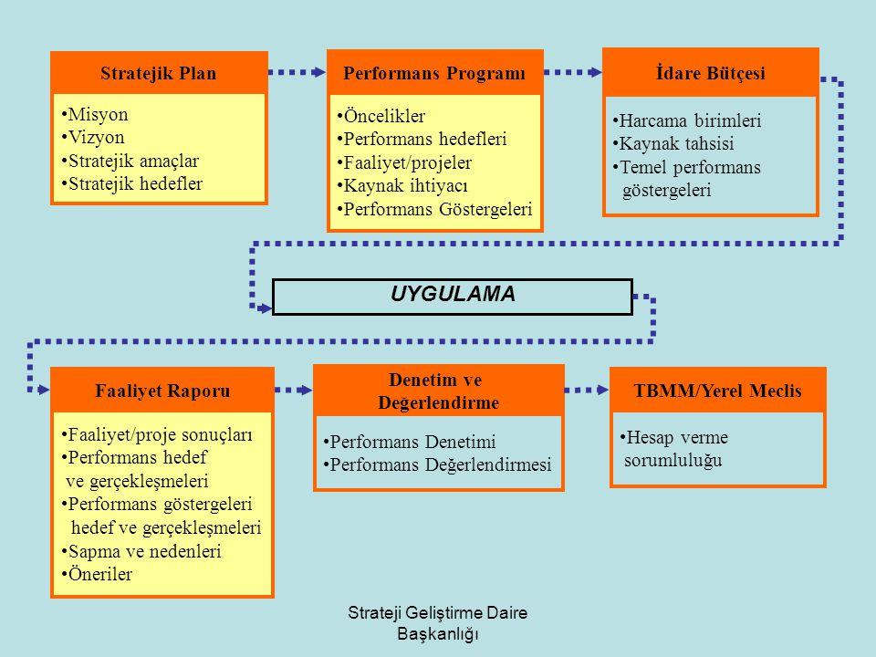 Strateji Geliştirme Daire Başkanlığı Performans Programı Öncelikler Performans hedefleri Faaliyet/projeler Kaynak ihtiyacı Performans Göstergeleri İda