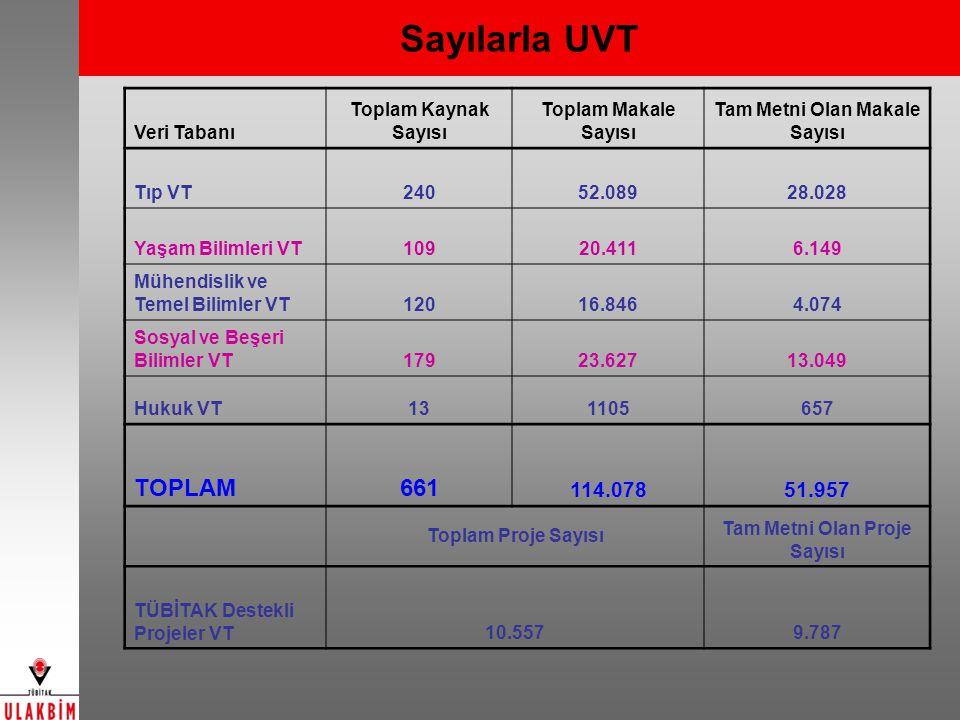 Sayılarla UVT Veri Tabanı Toplam Kaynak Sayısı Toplam Makale Sayısı Tam Metni Olan Makale Sayısı Tıp VT24052.08928.028 Yaşam Bilimleri VT10920.4116.14