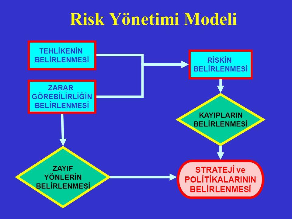 Risk Yönetimi Modeli KAYIPLARIN BELİRLENMESİ TEHLİKENİN BELİRLENMESİ ZARAR GÖREBİLİRLİĞİN BELİRLENMESİ RİSKİN BELİRLENMESİ ZAYIF YÖNLERİN BELİRLENMESİ