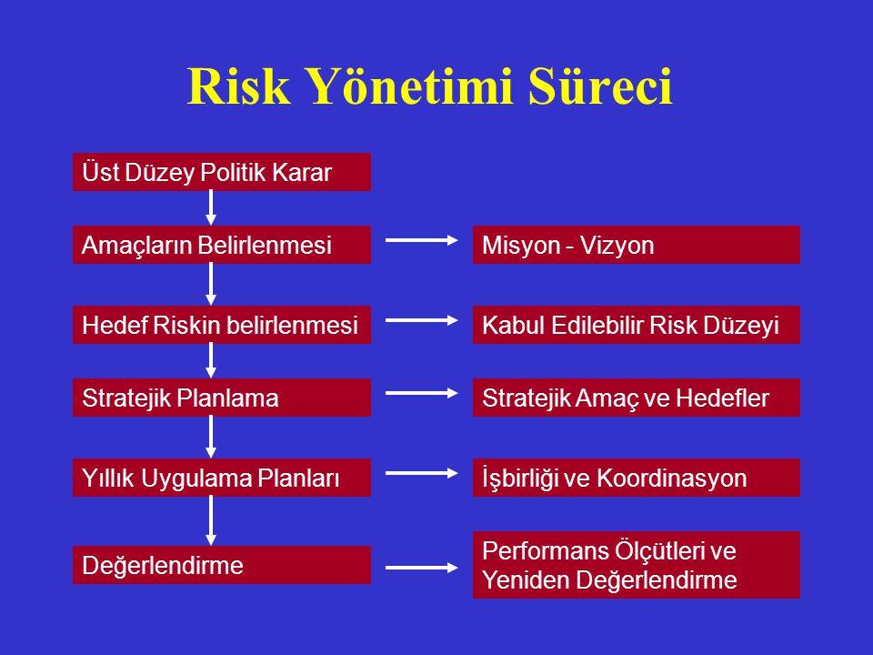 Risk Yönetimi Süreci Üst Düzey Politik Karar Stratejik Planlama Yıllık Uygulama Planları Değerlendirme Performans Ölçütleri ve Yeniden Değerlendirme M