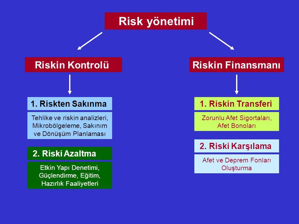 Risk yönetimi Riskin Finansmanı Riskin Kontrolü 1. Riskten Sakınma 2. Riski Azaltma Tehlike ve riskin analizleri, Mikrobölgeleme, Sakınım ve Dönüşüm P