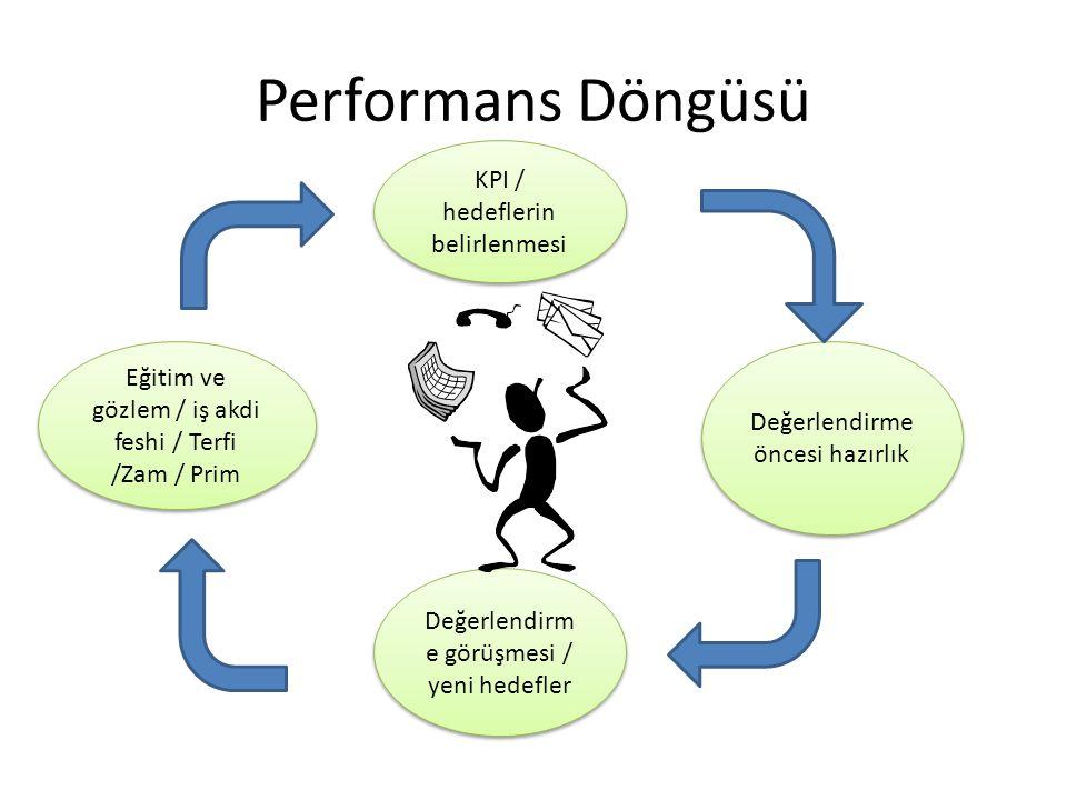 Performans Döngüsü KPI / hedeflerin belirlenmesi Değerlendirme öncesi hazırlık Değerlendirm e görüşmesi / yeni hedefler Eğitim ve gözlem / iş akdi feshi / Terfi /Zam / Prim
