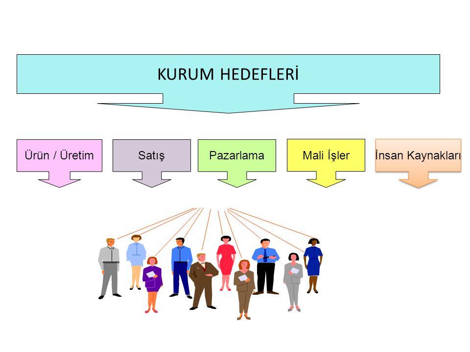 KURUM HEDEFLERİ Mali İşler Ürün / ÜretimSatışPazarlama İnsan Kaynakları