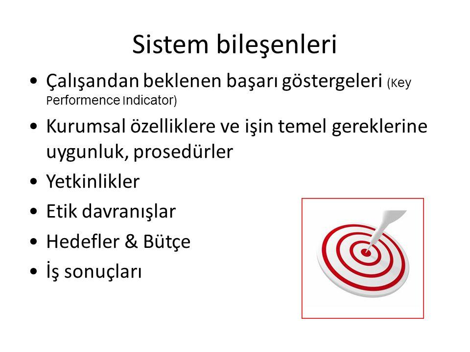 Sistem bileşenleri Çalışandan beklenen başarı göstergeleri (K ey P erformence I ndicator ) Kurumsal özelliklere ve işin temel gereklerine uygunluk, pr