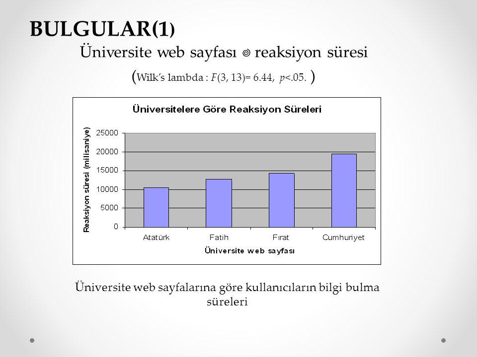 BULGULAR(1 ) Üniversite web sayfalarına göre kullanıcıların bilgi bulma süreleri Üniversite web sayfası  reaksiyon süresi ( Wilk's lambda : F(3, 13)=