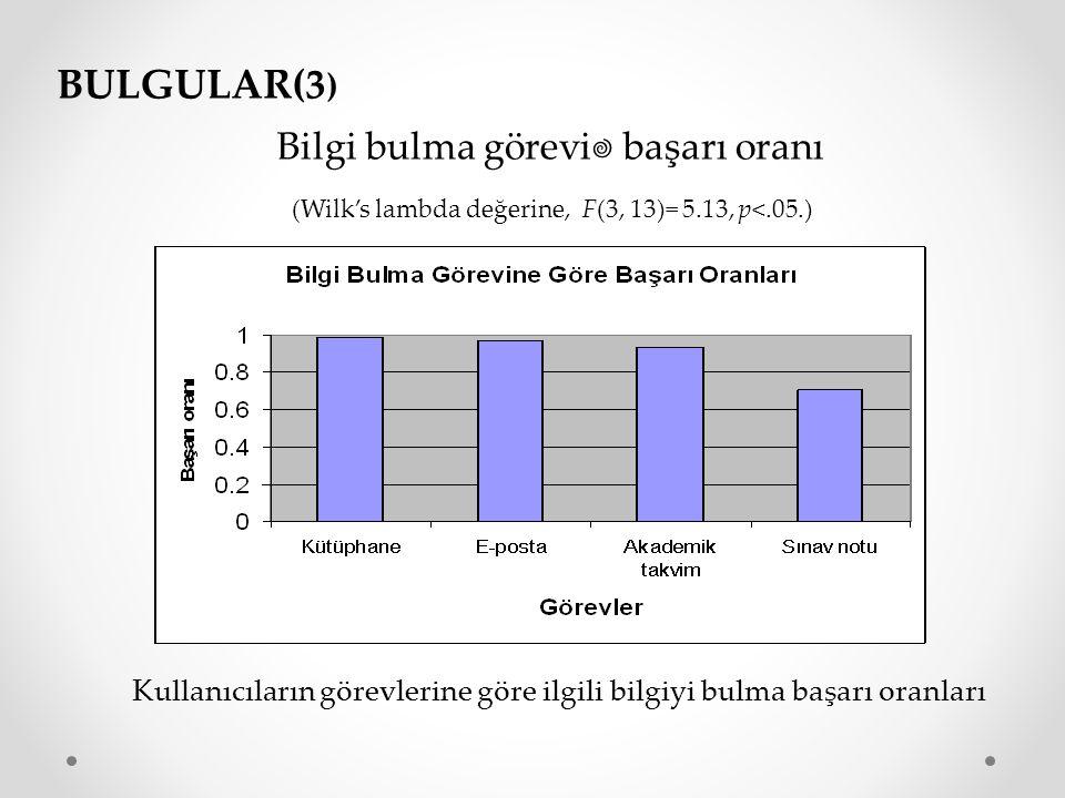 Bilgi bulma görevi  başarı oranı (Wilk's lambda değerine, F(3, 13)= 5.13, p<.05.) BULGULAR(3 ) Kullanıcıların görevlerine göre ilgili bilgiyi bulma b