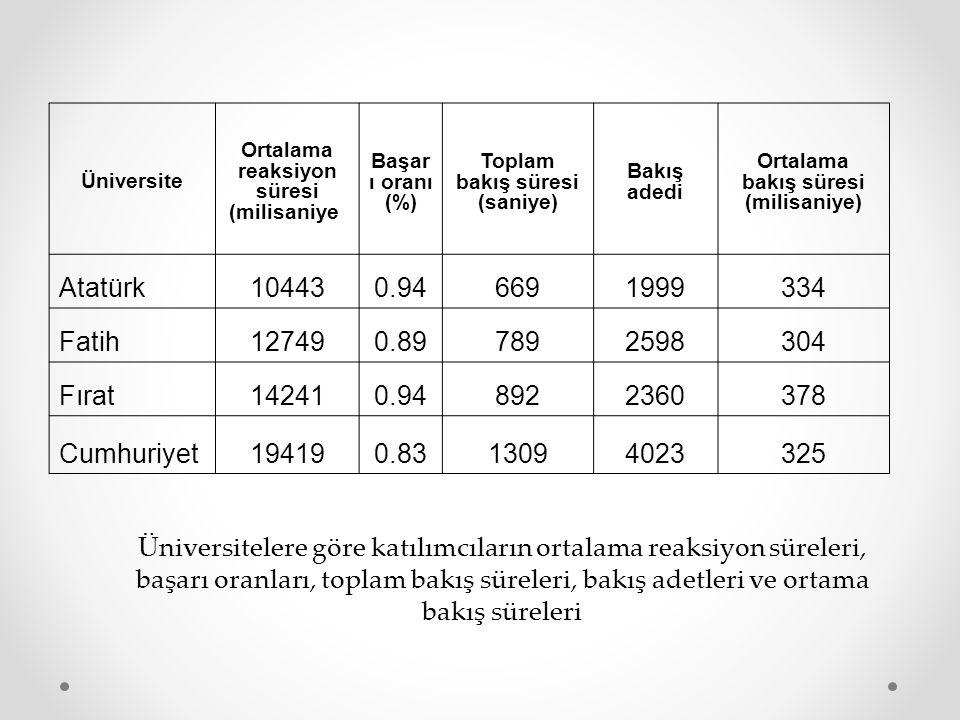 Üniversite Ortalama reaksiyon süresi (milisaniye) Başar ı oranı (%) Toplam bakış süresi (saniye) Bakış adedi Ortalama bakış süresi (milisaniye) Atatür