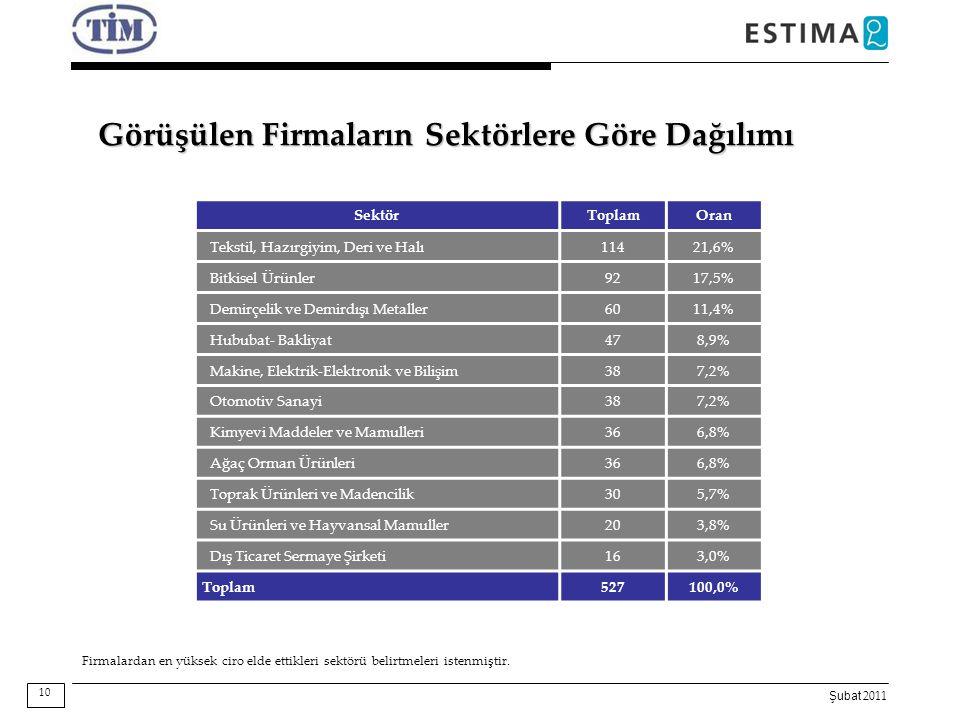 Şubat 2011 Görüşülen Firmaların Sektörlere Göre Dağılımı 10 SektörToplamOran Tekstil, Hazırgiyim, Deri ve Halı11421,6% Bitkisel Ürünler9217,5% Demirçe