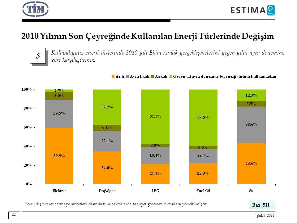 Şubat 2011 2010 Yılının Son Çeyreğinde Kullanılan Enerji Türlerinde Değişim S S Kullandığınız enerji türlerinde 2010 yılı Ekim-Aralık gerçekleşmelerin