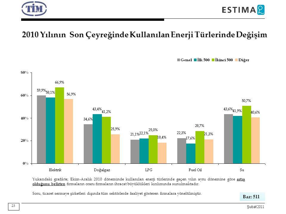 Şubat 2011 2010 Yılının Son Çeyreğinde Kullanılan Enerji Türlerinde Değişim Yukarıdaki grafikte; Ekim-Aralık 2010 döneminde kullanılan enerji türlerin