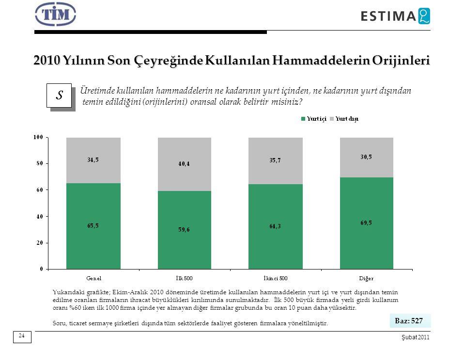 Şubat 2011 S S Üretimde kullanılan hammaddelerin ne kadarının yurt içinden, ne kadarının yurt dışından temin edildiğini (orijinlerini) oransal olarak
