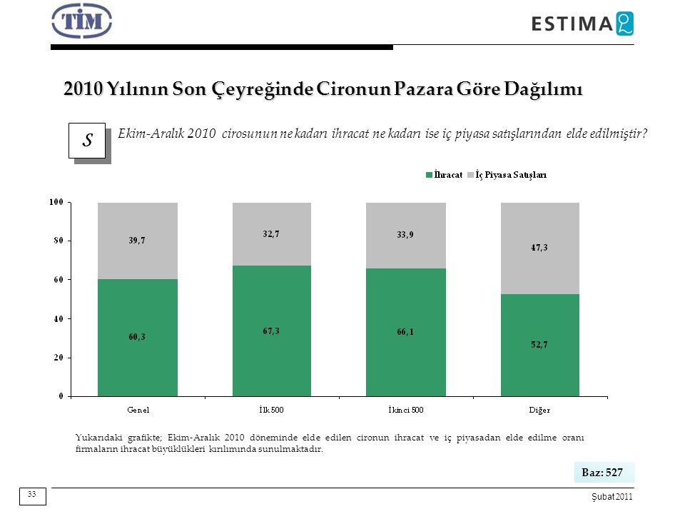 Şubat 2011 S S Ekim-Aralık 2010 cirosunun ne kadarı ihracat ne kadarı ise iç piyasa satışlarından elde edilmiştir? Baz: 527 2010 Yılının Son Çeyreğind