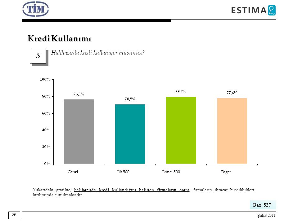 Şubat 2011 S S Halihazırda kredi kullanıyor musunuz? 39 Baz: 527 Yukarıdaki grafikte; halihazırda kredi kullandığını belirten firmaların oranı, firmal