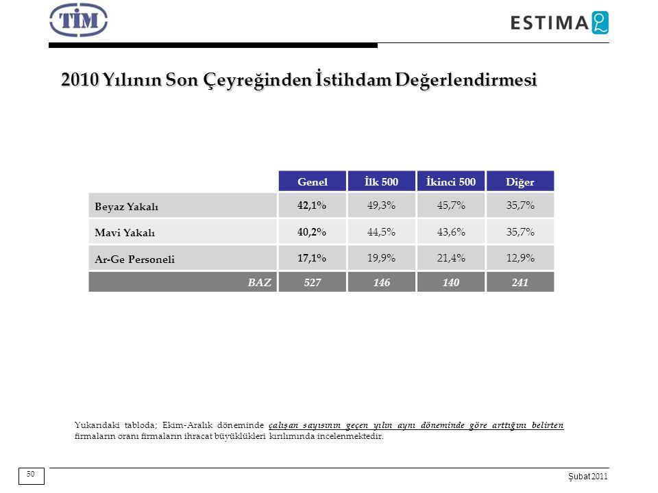 Şubat 2011 2010 Yılının Son Çeyreğinden İstihdam Değerlendirmesi Genelİlk 500İkinci 500Diğer Beyaz Yakalı 42,1%49,3%45,7%35,7% Mavi Yakalı 40,2%44,5%4