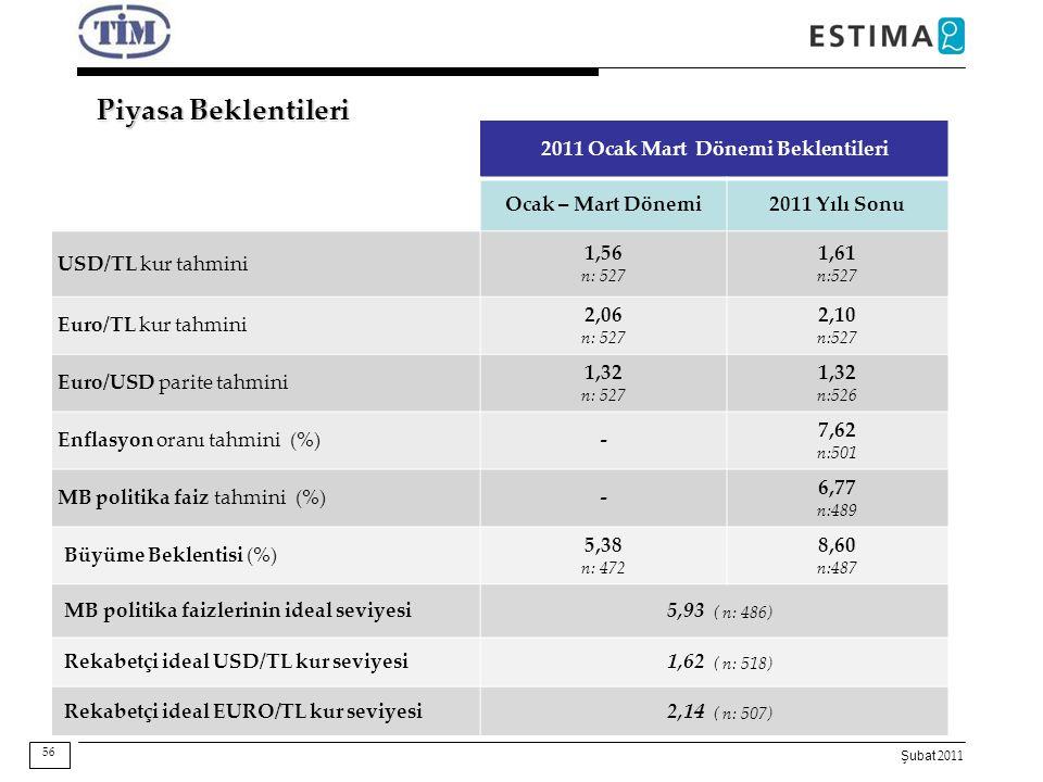 Şubat 2011 Piyasa Beklentileri 56 2011 Ocak Mart Dönemi Beklentileri Ocak – Mart Dönemi2011 Yılı Sonu USD/TL kur tahmini 1,56 n: 527 1,61 n:527 Euro/T