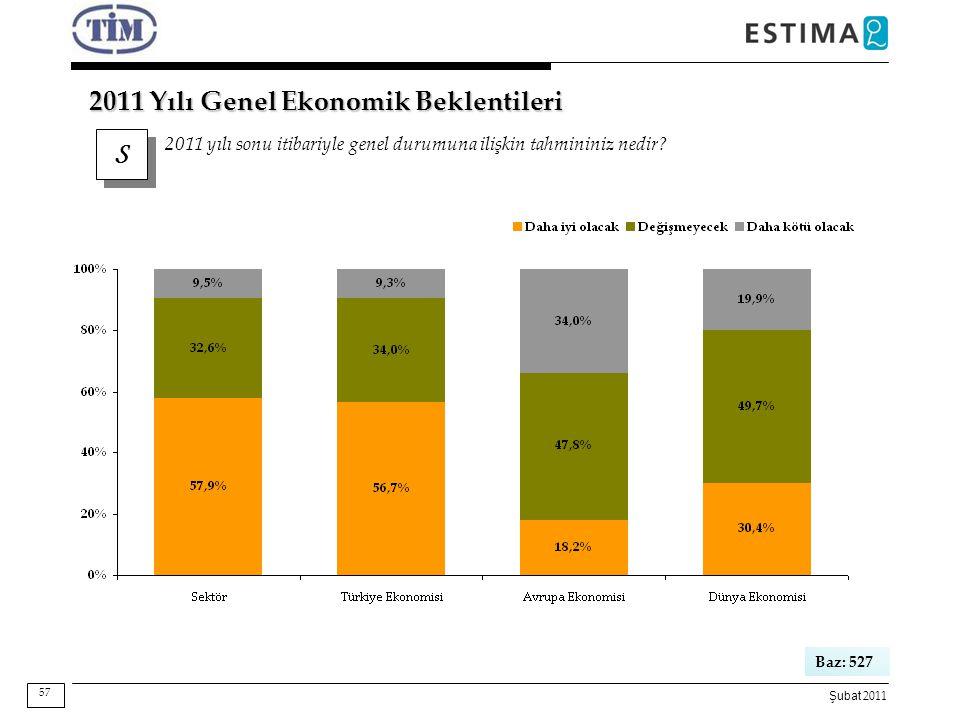 Şubat 2011 S S 2011 yılı sonu itibariyle genel durumuna ilişkin tahmininiz nedir? 2011 Yılı Genel Ekonomik Beklentileri Baz: 527 57