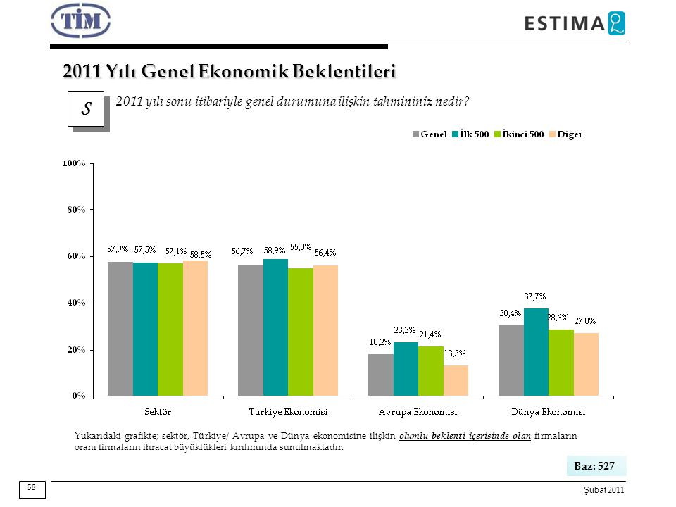 Şubat 2011 S S 2011 yılı sonu itibariyle genel durumuna ilişkin tahmininiz nedir? 2011 Yılı Genel Ekonomik Beklentileri Baz: 527 Yukarıdaki grafikte;