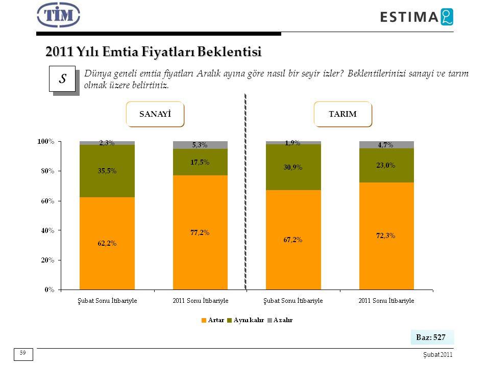 Şubat 2011 S S Dünya geneli emtia fiyatları Aralık ayına göre nasıl bir seyir izler? Beklentilerinizi sanayi ve tarım olmak üzere belirtiniz. 2011 Yıl