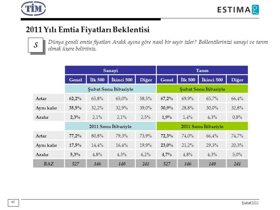 Şubat 2011 2011 Yılı Emtia Fiyatları Beklentisi SanayiTarım Genelİlk 500İkinci 500DiğerGenelİlk 500İkinci 500Diğer Şubat Sonu İtibariyle Artar 62,2%65