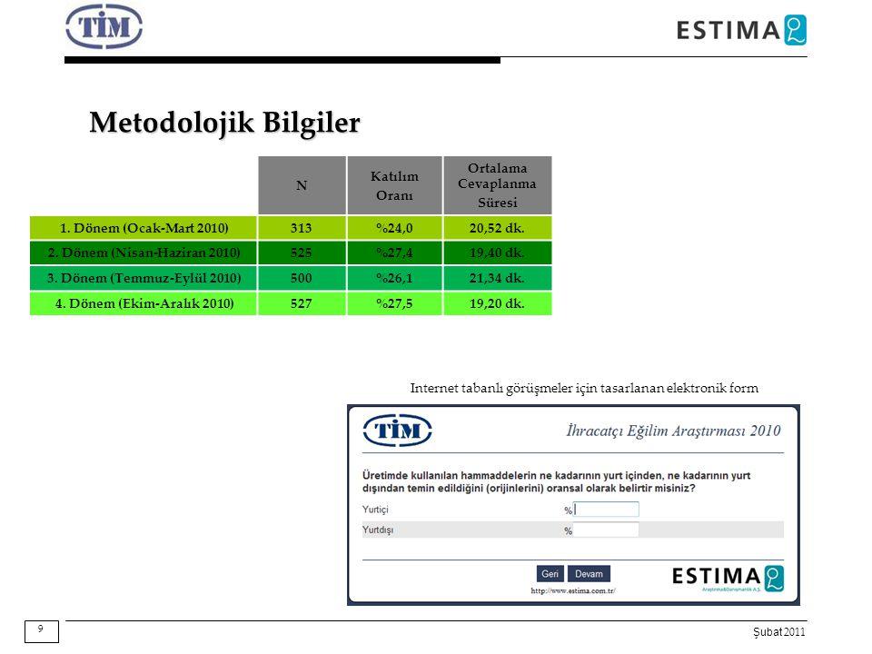 Şubat 2011 Metodolojik Bilgiler Internet tabanlı görüşmeler için tasarlanan elektronik form 9 N Katılım Oranı Ortalama Cevaplanma Süresi 1. Dönem (Oca
