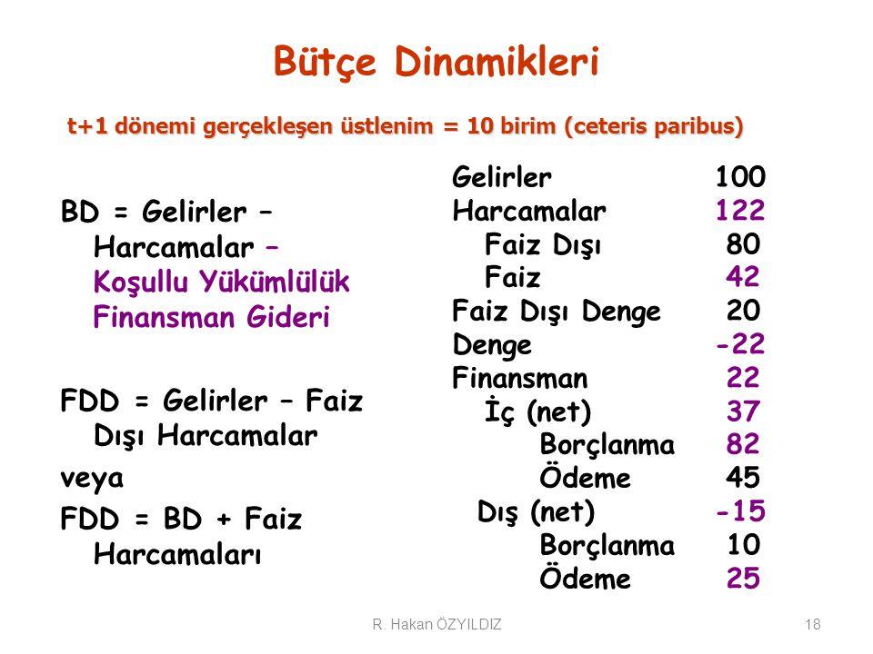 Bütçe Dinamikleri 18 BD = Gelirler – Harcamalar – Koşullu Yükümlülük Finansman Gideri FDD = Gelirler – Faiz Dışı Harcamalar veya FDD = BD + Faiz Harcamaları t+1 dönemi gerçekleşen üstlenim = 10 birim(ceteris paribus) t+1 dönemi gerçekleşen üstlenim = 10 birim (ceteris paribus) Gelirler100 Harcamalar122 Faiz Dışı 80 Faiz 42 Faiz Dışı Denge 20 Denge-22 Finansman 22 İç (net) 37 Borçlanma 82 Ödeme 45 Dış (net)-15 Borçlanma 10 Ödeme 25 R.