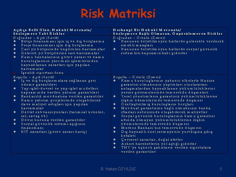 Risk Matriksi 5R. Hakan ÖZYILDIZ