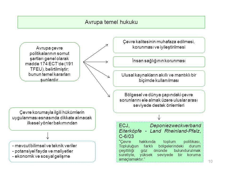 İnsan sağlığının korunması Avrupa çevre politikalarının somut şartları genel olarak madde 174 ECT'de (191 TFEU), belirtilmiştir; bunun temel kararları şunlardır Çevre kalitesinin muhafaza edilmesi, korunması ve iyileştirilmesi Avrupa temel hukuku Ulusal kaynakların akıllı ve mantıklı bir biçimde kullanılması Bölgesel ve dünya çapındaki çevre sorunlarını ele almak üzere uluslar arası seviyede destek önlemleri ECJ, Deponiezweckverband Eiterköpfe - Land Rheinland-Pfalz, C-6/03 Çevre hakkında toplum politikası, Topluluğun farklı bölgelerindeki durum çeşitliliği göz önünde bulundurulmak suretiyle, yüksek seviyede bir koruma amaçlamaktır. Çevre korumayla ilgili hükümlerin uygulanması esnasında dikkate alınacak ilkesel yönler bakımından - mevcut bilimsel ve teknik veriler - potansiyel fayda ve maliyetler - ekonomik ve sosyal gelişme 10