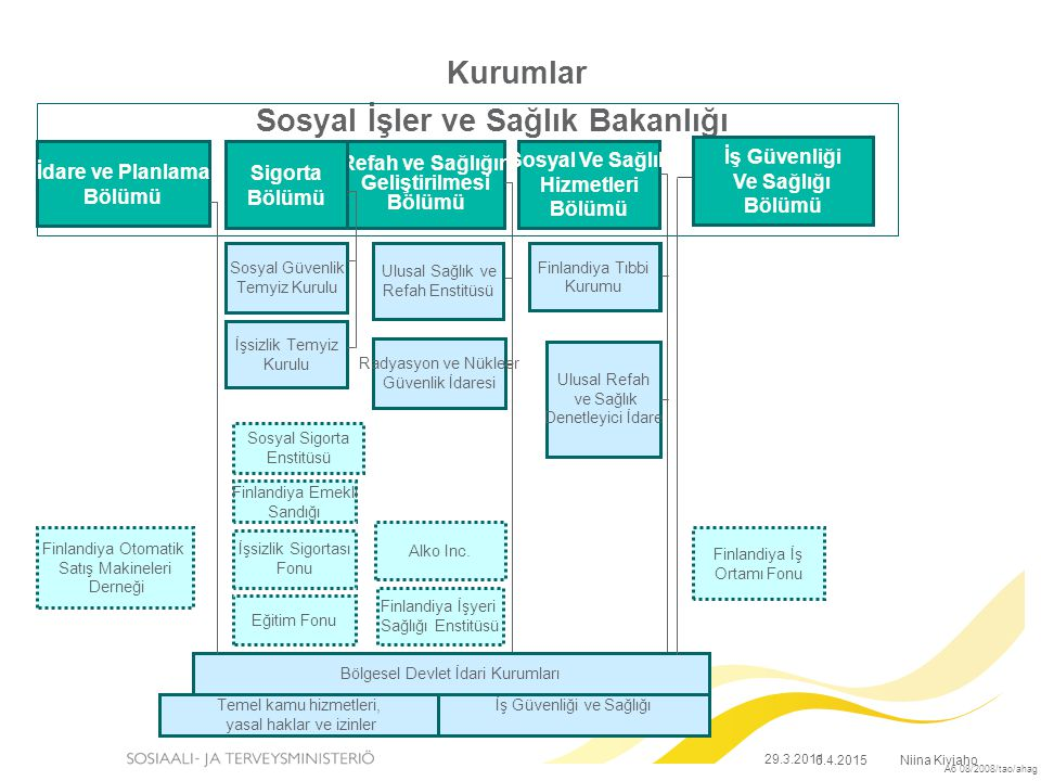 A6 08/2008/tao/ahag Sosyal İşler ve Sağlık Bakanlığı Refah ve Sağlığın Geliştirilmesi Bölümü Sosyal Ve Sağlık Hizmetleri Bölümü İş Güvenliği Ve Sağlığı Bölümü Sigorta Bölümü İşsizlik Temyiz Kurulu Sosyal Güvenlik Temyiz Kurulu Sosyal Sigorta Enstitüsü Finlandiya Emekli Sandığı İşsizlik Sigortası Fonu Eğitim Fonu Finlandiya Otomatik Satış Makineleri Derneği Alko Inc.