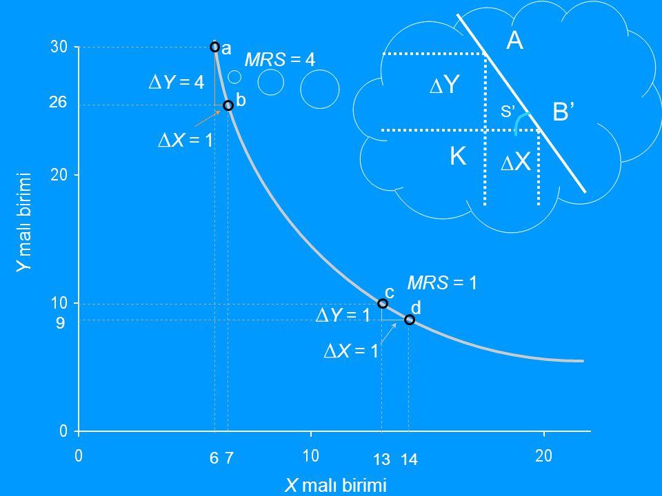 a b Y malı birimi X malı birimi 26 67 c d ∆ Y = 4 ∆ X = 1 ∆ Y = 1 ∆ X = 1 MRS = 1 MRS = 4 13 14 9 A B' K ∆Y∆Y ∆X∆X S'