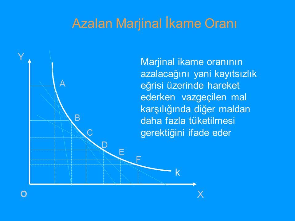 Azalan Marjinal İkame Oranı k A B C D E F X Y O Marjinal ikame oranının azalacağını yani kayıtsızlık eğrisi üzerinde hareket ederken vazgeçilen mal ka