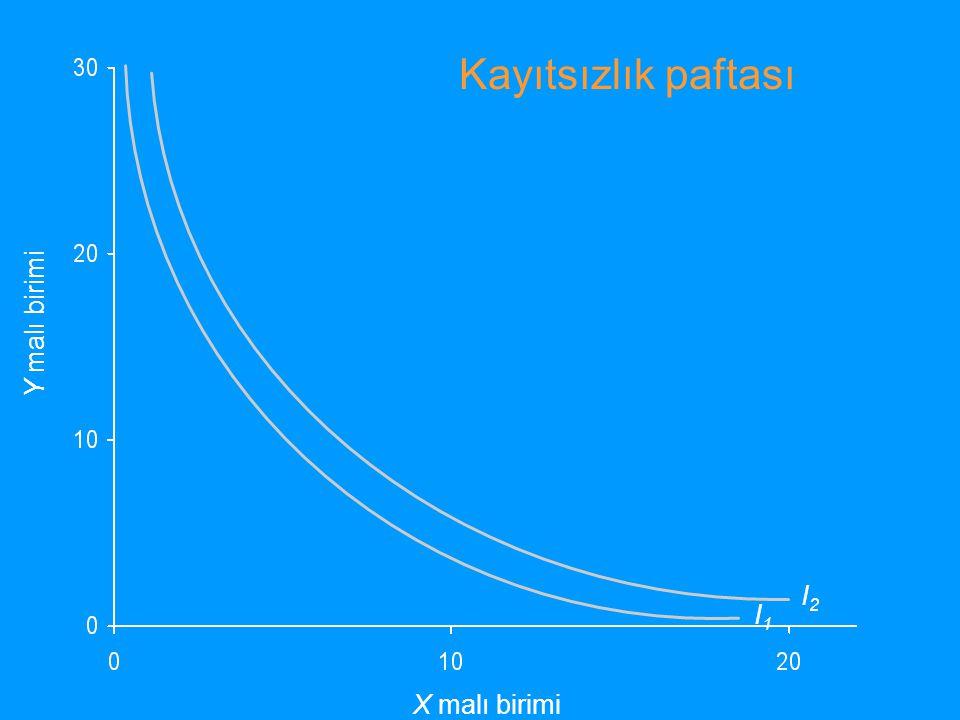 Y malı birimi X malı birimi I1I1 I2I2 Kayıtsızlık paftası