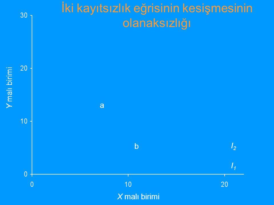 İki kayıtsızlık eğrisinin kesişmesinin olanaksızlığı Y malı birimi X malı birimi I1I1 I2I2 a b
