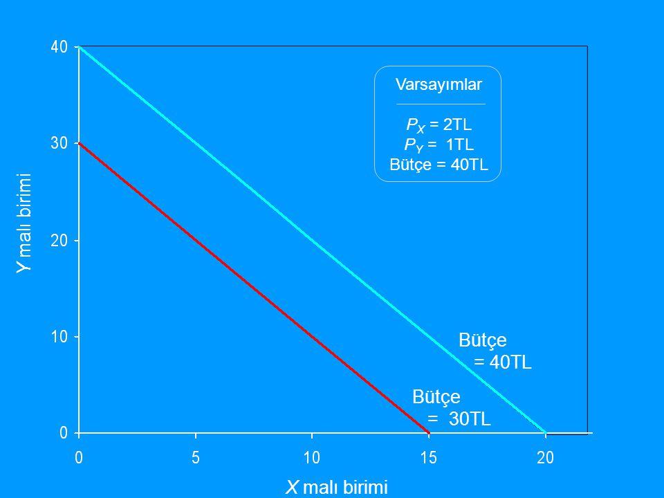 Y malı birimi X malı birimi Varsayımlar P X = 2TL P Y = 1TL Bütçe = 40TL Bütçe = 40TL Bütçe = 30TL