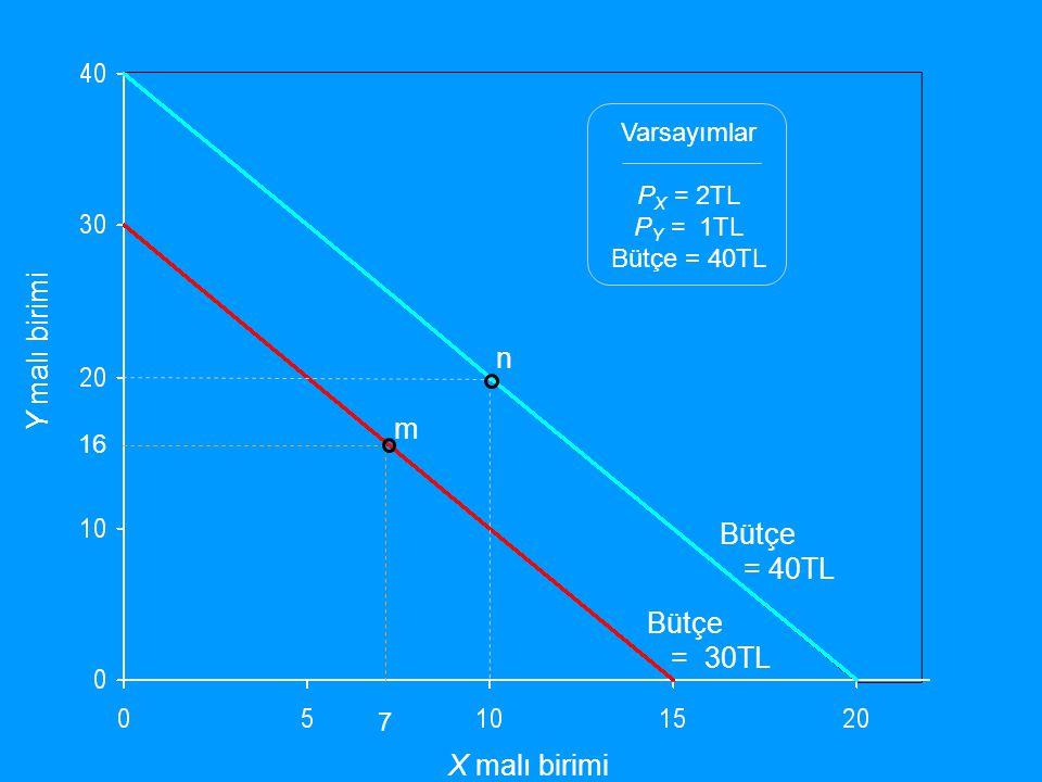 Y malı birimi X malı birimi Varsayımlar P X = 2TL P Y = 1TL Bütçe = 40TL 16 7 m n Bütçe = 40TL Bütçe = 30TL