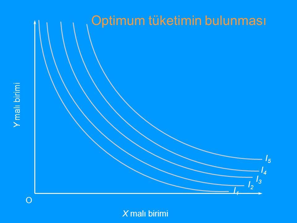 I1I1 I2I2 I3I3 I4I4 I5I5 Y malı birimi X malı birimi O Optimum tüketimin bulunması