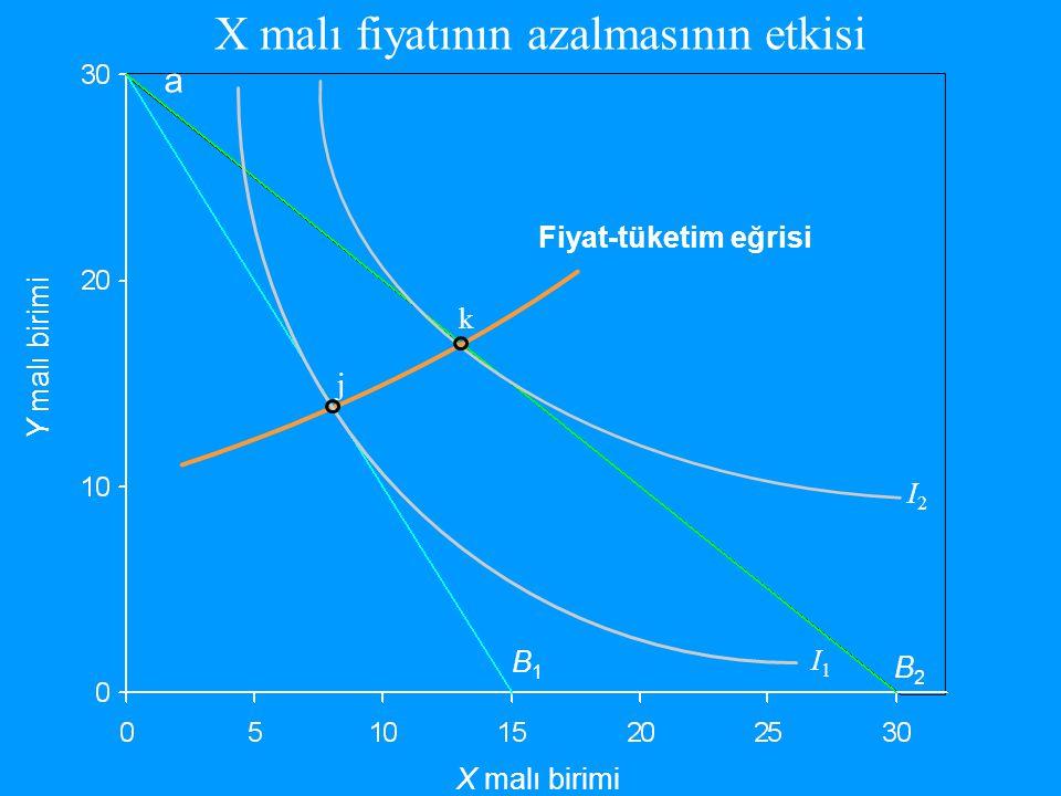 Y malı birimi X malı birimi B1B1 I1I1 j I2I2 B2B2 k Fiyat-tüketim eğrisi a X malı fiyatının azalmasının etkisi