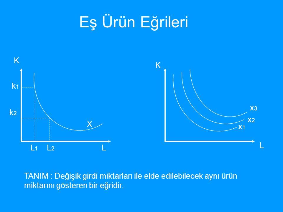 Eş Ürün Eğrileri K L X k1k1 L1L1 k2k2 L2L2 x1x1 x2x2 x3x3 K L TANIM : Değişik girdi miktarları ile elde edilebilecek aynı ürün miktarını gösteren bir