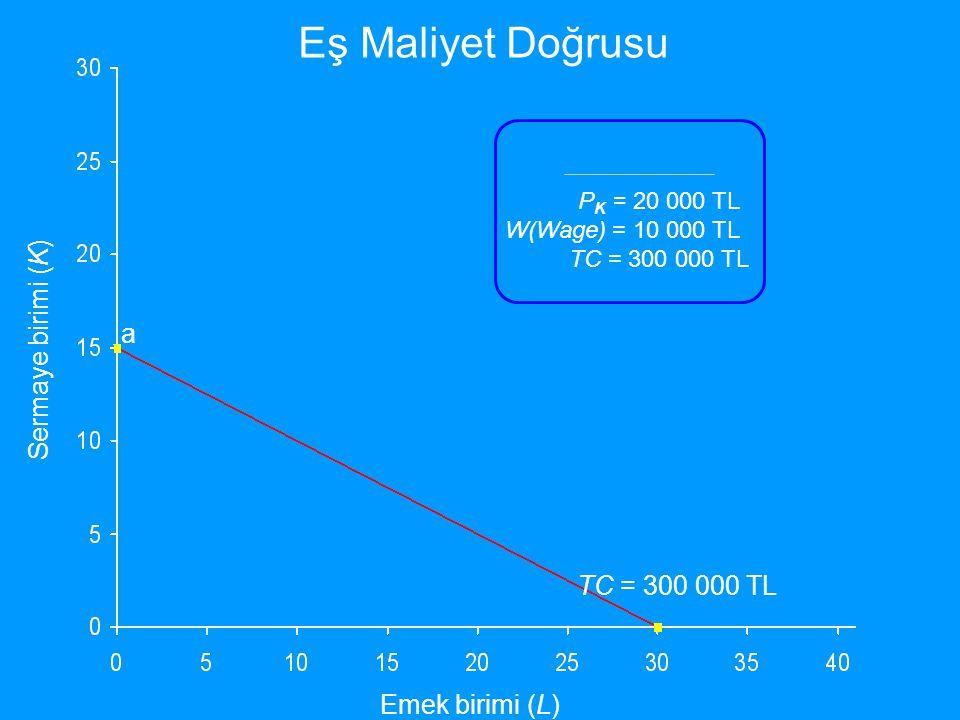 Emek birimi (L) Sermaye birimi (K) P K = 20 000 TL W(Wage) = 10 000 TL TC = 300 000 TL a Eş Maliyet Doğrusu