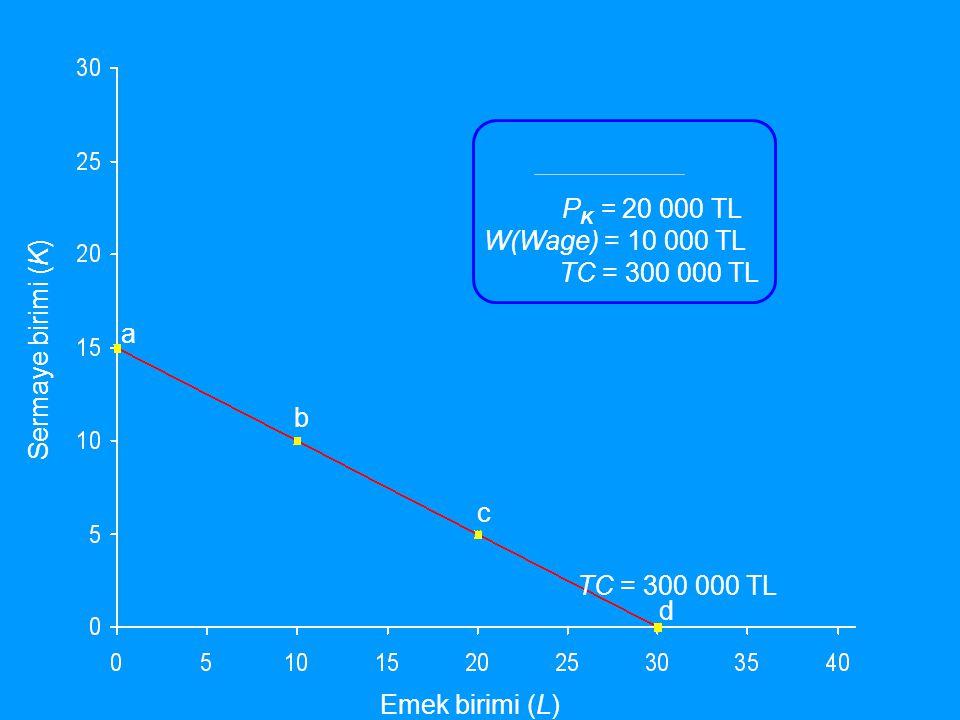 Emek birimi (L) Sermaye birimi (K) TC = 300 000 TL a b c d P K = 20 000 TL W(Wage) = 10 000 TL TC = 300 000 TL