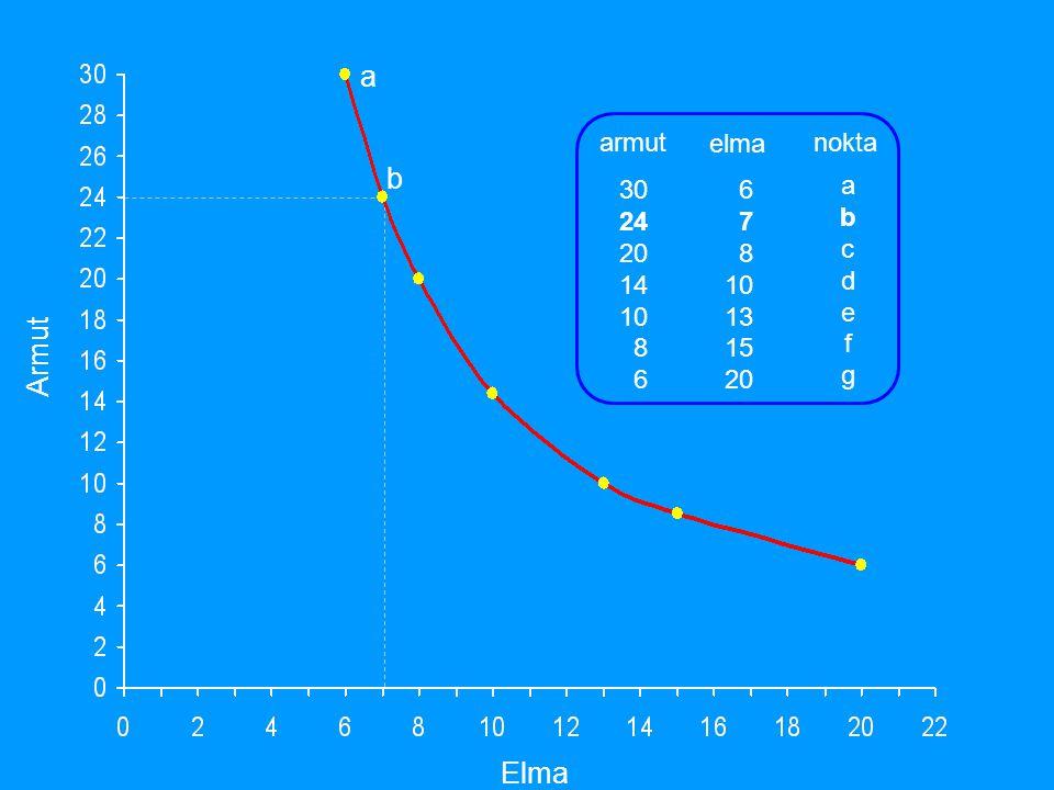 Y malı birimi X malı birimi I1I1 I2I2 I3I3 I4I4 I5I5 Kayıtsızlık paftası