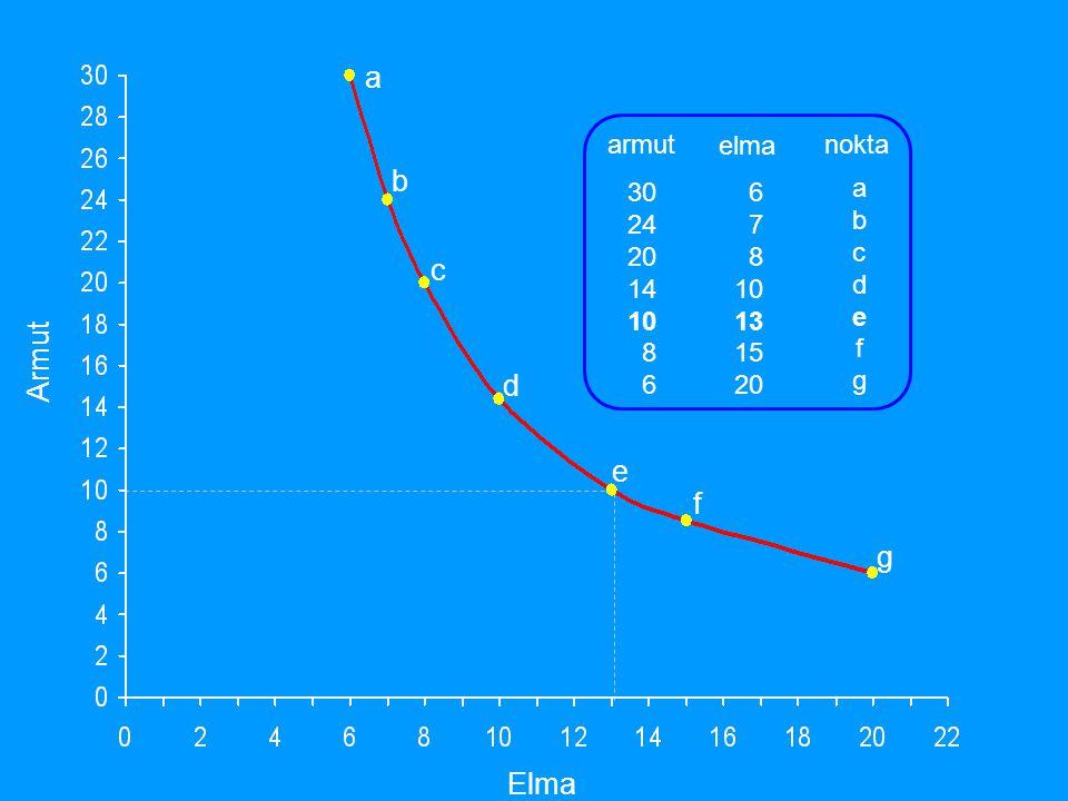 Eş Ürün Eğrileri K L X k1k1 L1L1 k2k2 L2L2 x1x1 x2x2 x3x3 K L TANIM : Değişik girdi miktarları ile elde edilebilecek aynı ürün miktarını gösteren bir eğridir.