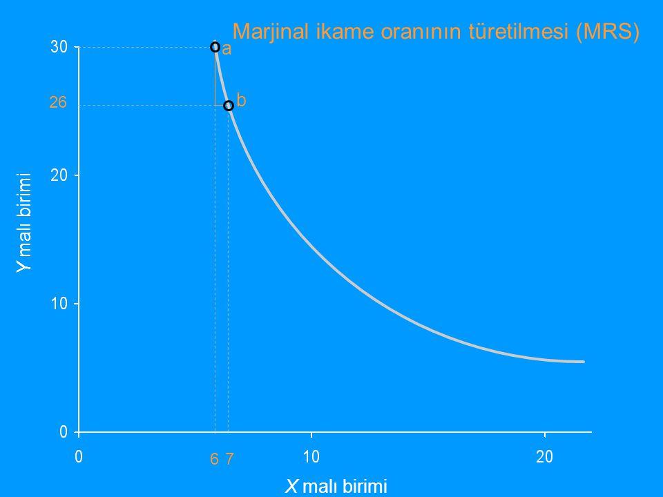 İki kayıtsızlık eğrisinin kesişmesinin olanaksızlığı Y malı birimi X malı birimi I1I1 I2I2 a c b