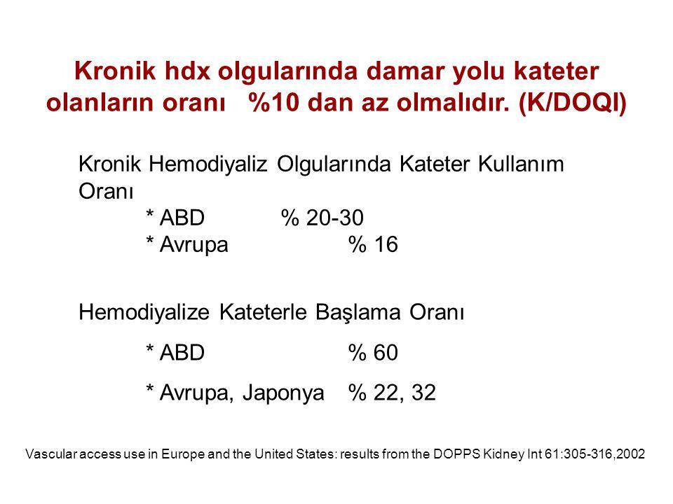 Kronik hdx olgularında damar yolu kateter olanların oranı %10 dan az olmalıdır. (K/DOQI) Kronik Hemodiyaliz Olgularında Kateter Kullanım Oranı * ABD %
