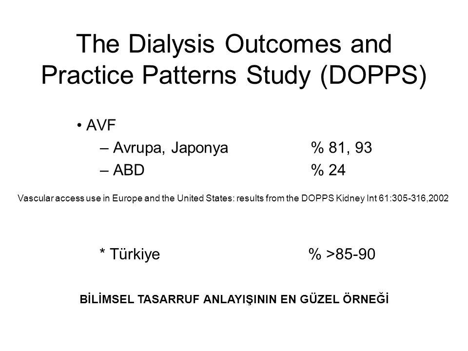 The Dialysis Outcomes and Practice Patterns Study (DOPPS) AVF – Avrupa, Japonya% 81, 93 – ABD% 24 BİLİMSEL TASARRUF ANLAYIŞININ EN GÜZEL ÖRNEĞİ Vascul