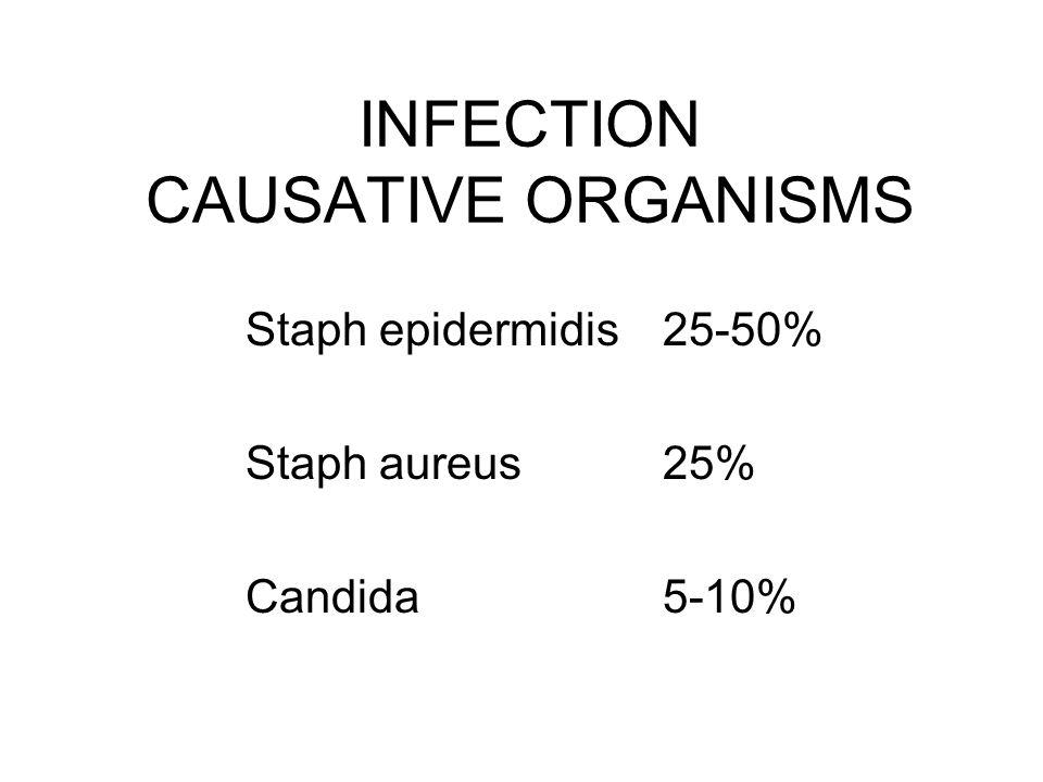 INFECTION CAUSATIVE ORGANISMS Staph epidermidis 25-50% Staph aureus25% Candida 5-10%