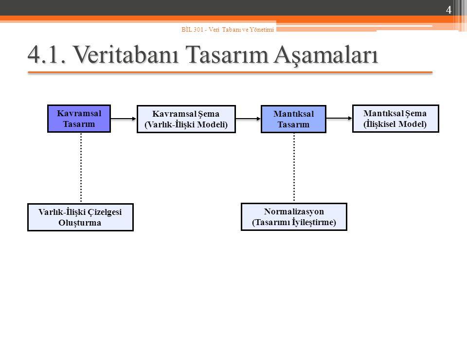 4.1. Veritabanı Tasarım Aşamaları 4 BİL 301 - Veri Tabanı ve Yönetimi Kavramsal Tasarım Varlık-İlişki Çizelgesi Oluşturma Mantıksal Tasarım Normalizas